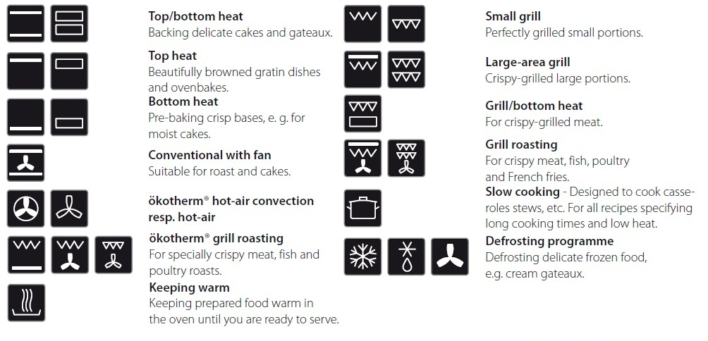 Grill Oven Symbol Choice Image Meaning Of Text Symbols
